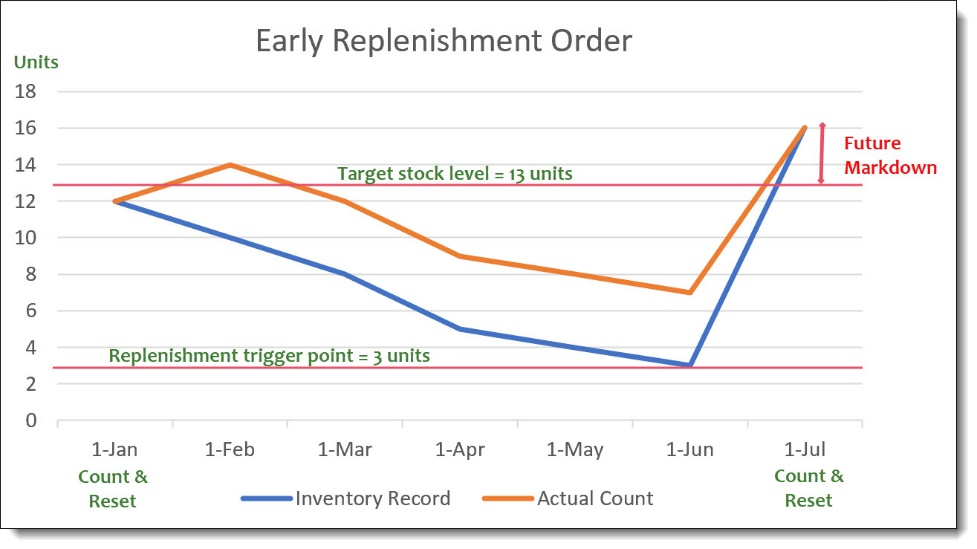 Early Replenishment Order graph