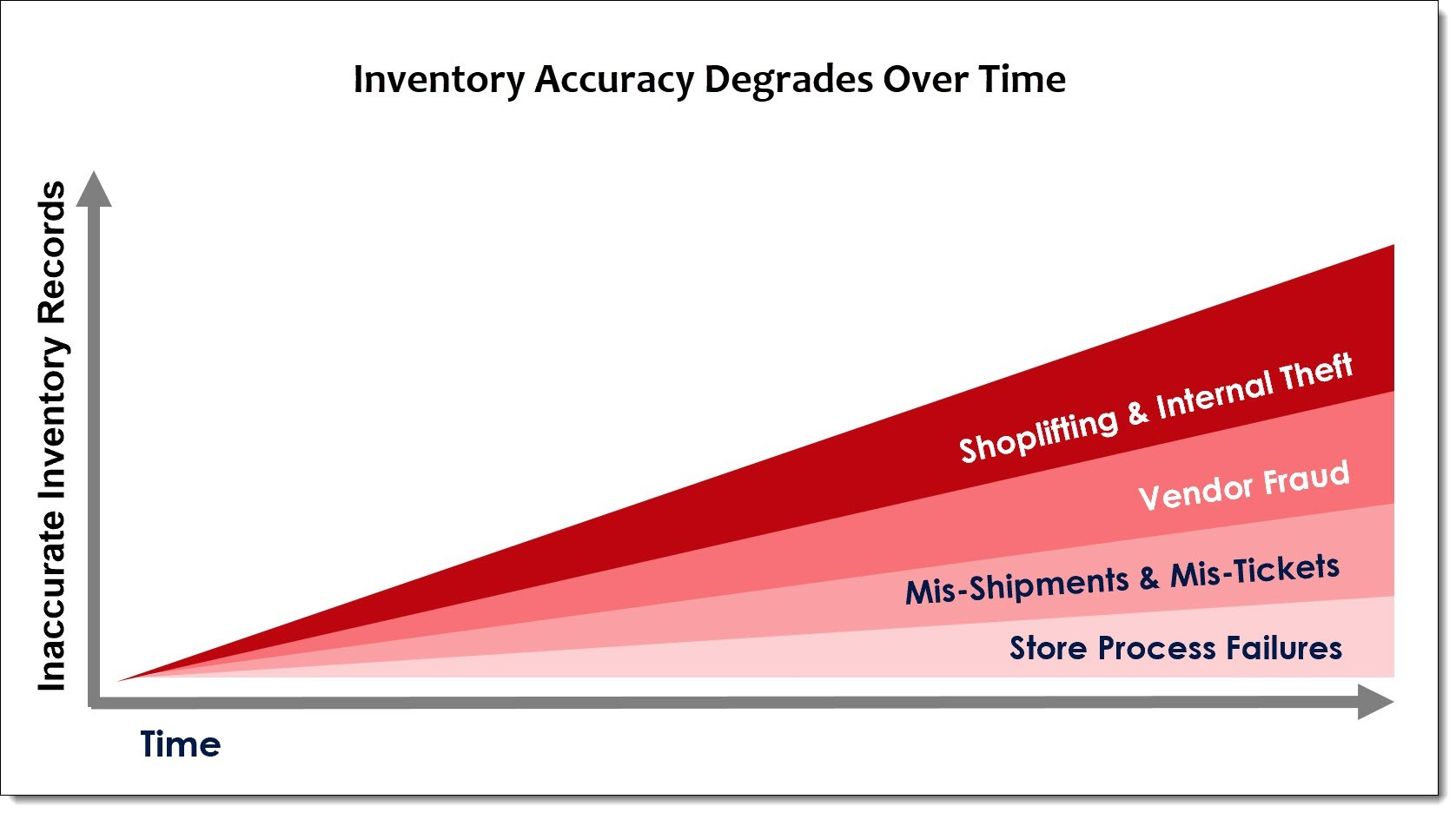 "That's right - as time increases between counts, system records become less and less accurate. This makes sense when you think about it. Theft, mis-shipments, mis-ticketing, vendor fraud, and store process failures constantly spoil inventory records. These incidents occur randomly between counts and incrementally degrade your inventory accuracy. The only way to correct your inaccurate records is to count, returning your system to a state of ""operational bliss."" This description actually came from one client relaying how their omnichannel process works so much better after full counts.  Here's a visual representation of how this works."