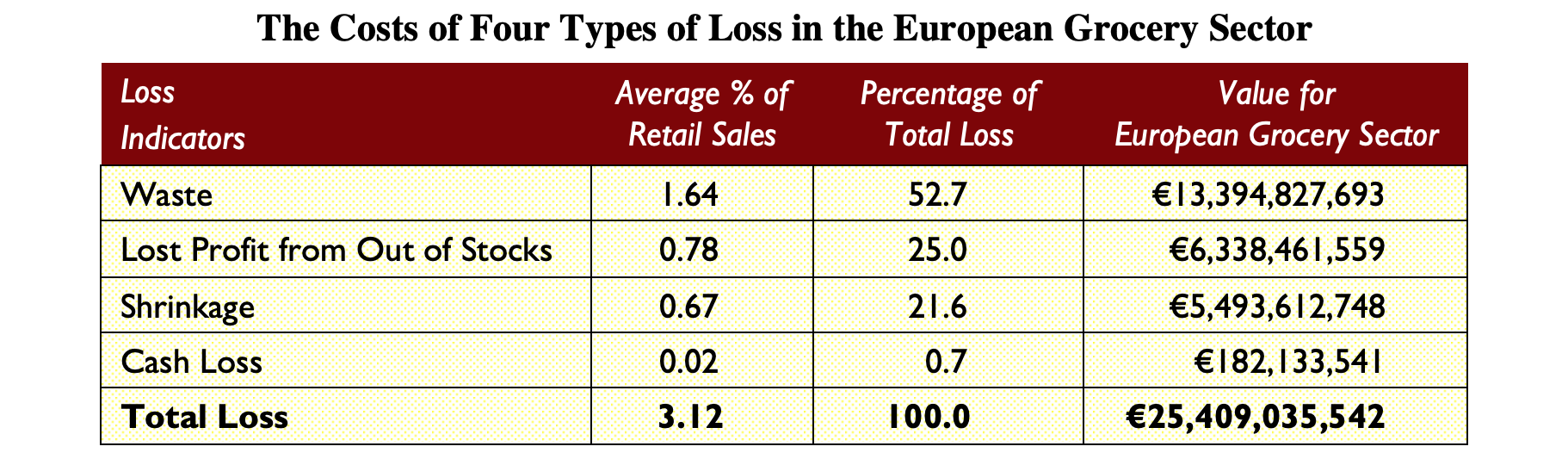 Table: The Costs of Four Types of Loss in the European Grocery Sector