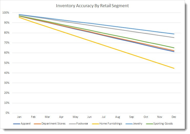 inventory accuracy by retail segment graph