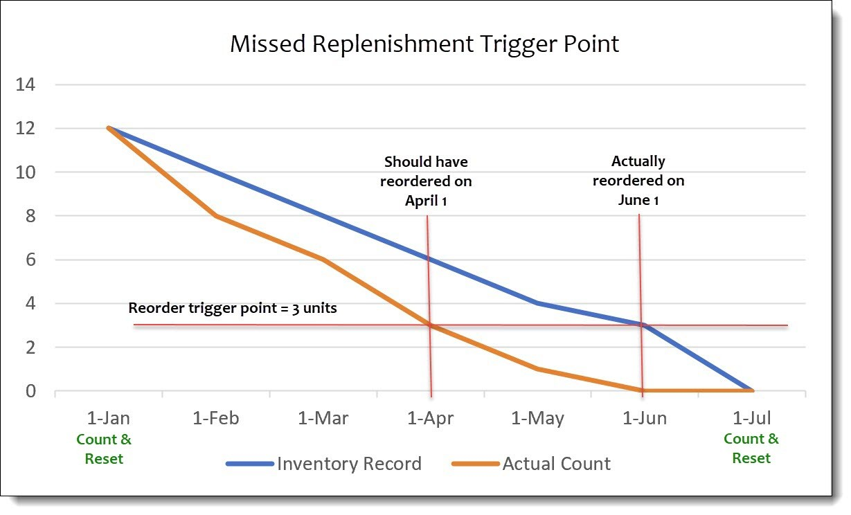 missed replenishment trigger point