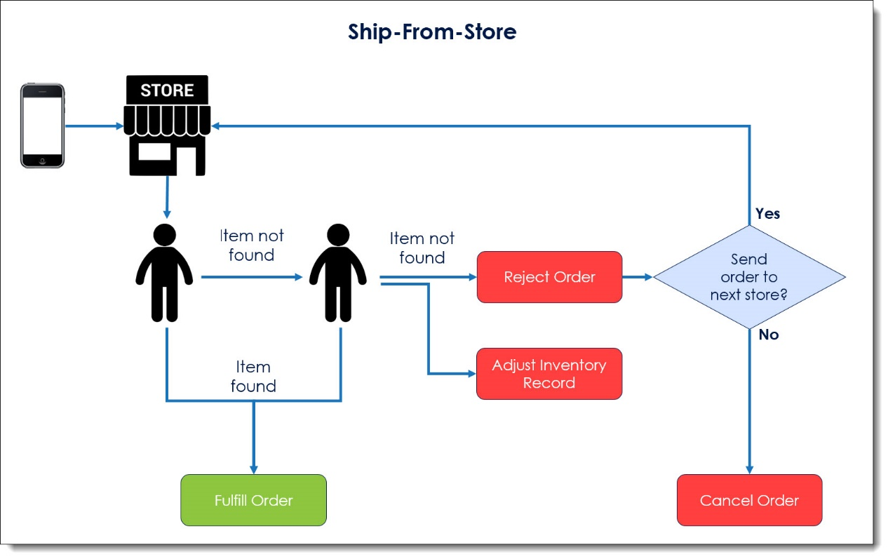 Ship-From-Store diagram