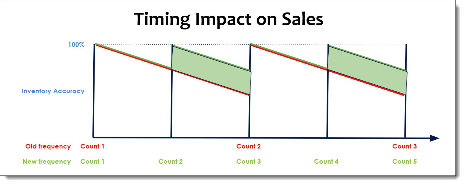 Timing Impact on Sales