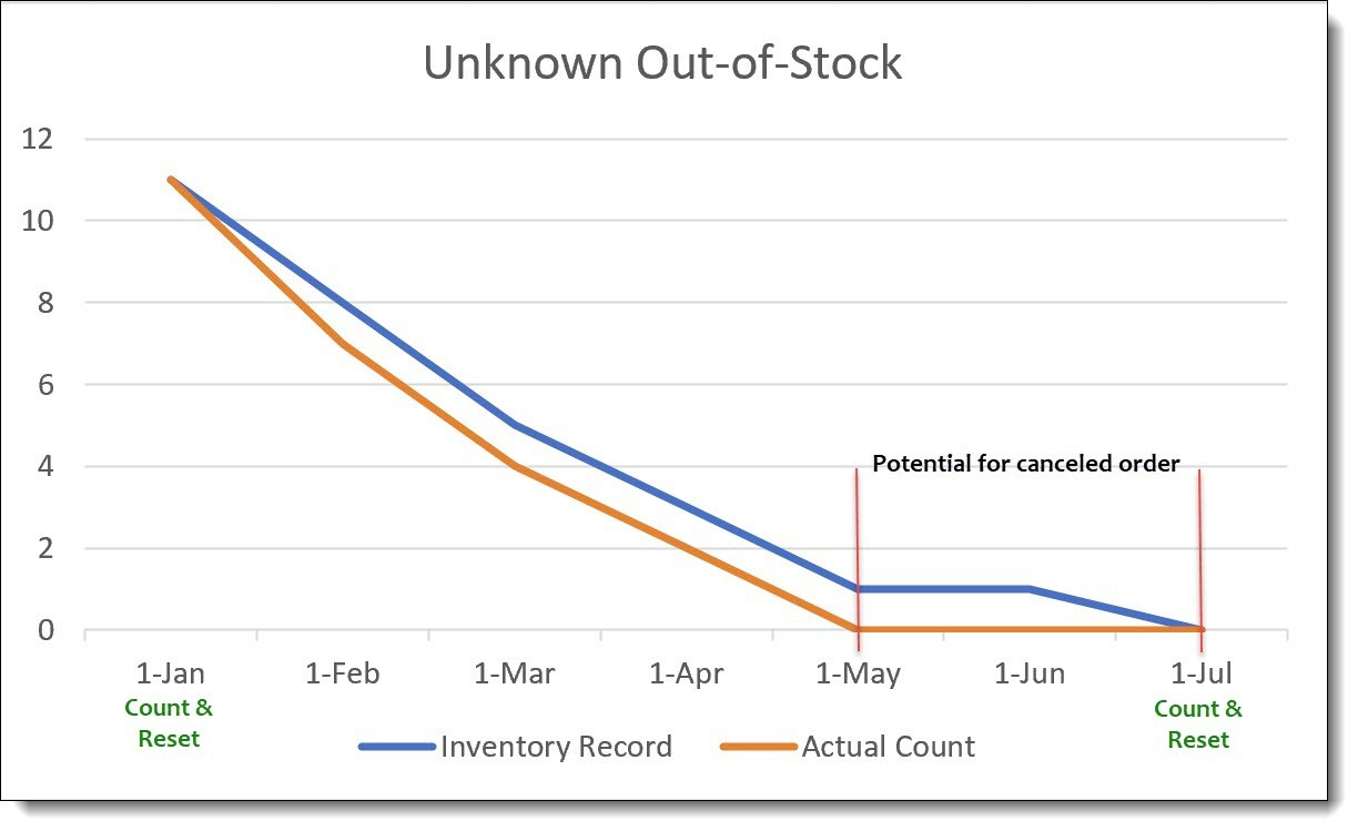 """unknown"" out-of-stock"